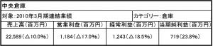 中央倉庫103連