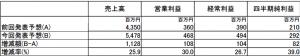内外トランスライン2010年12月期第2四半期連結業績予想の修正