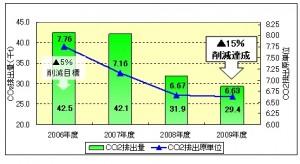 東レ本体の物流部門におけるCO2排出量の推移