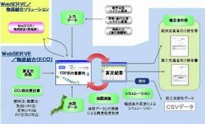 富士通システムソリューションズの運送業向けCO2排出量算出ソリューション