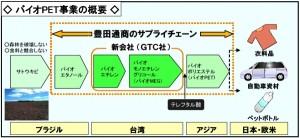 バイオPET事業の概要(出典:豊田通商)