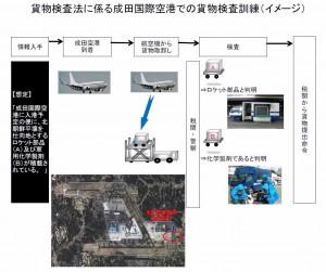 成田国際空港での貨物検査訓練イメージ