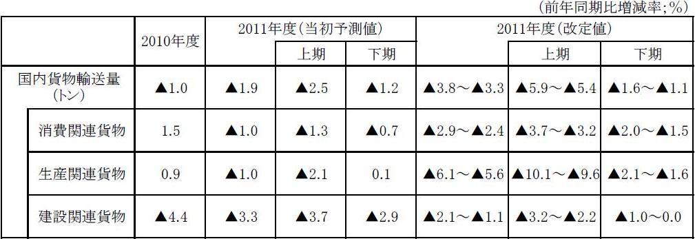 東日本大震災で改訂した貨物輸送の見通し