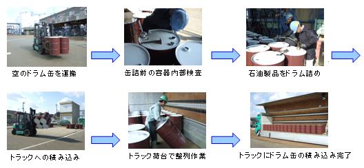 ドラム缶を出荷する様子(出典:出光興産)