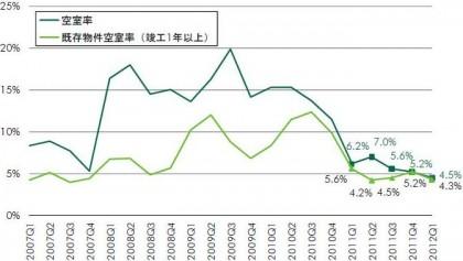 首都圏大型マルチテナント型物流施設の空室率