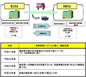 発着システムの概要と機能改善に向けた取組状況