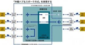 沖縄物流ハブ活用モデルの全体イメージ