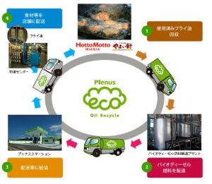 フライ油リサイクルシステムの流れ