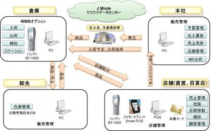 システムの全体イメージ
