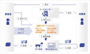 回収サポートシステムの流れ