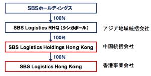 100%出資子会社として香港に2法人を設立