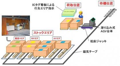 自動搬送システムの構成イメージ