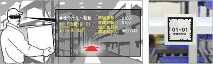 ヘッドマウントディスプレイを利用した物流ソリューションのイメージ