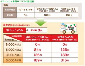 らでぃっしゅ専用車エリアの配送料(出所:らでぃっしゅぼーや)