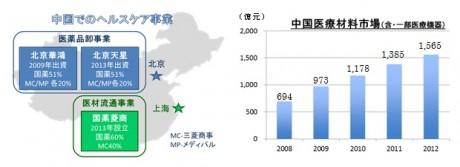 中国での総合ヘルスケア事業