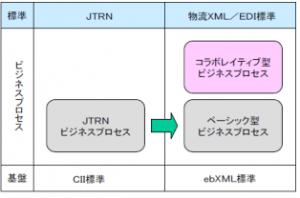 JTRNと「物流XML/EDI標準」(出所:日本物流団体連合会物流EDIセンター、物流XML/EDI標準Ver02-03)