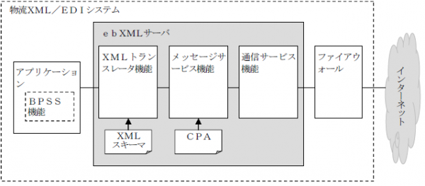 物流XML/EDIシステムの基本構成(出所:一般社団法人日本物流団体連合会物流EDIセンター、物流XML/EDI標準Ver02-03)