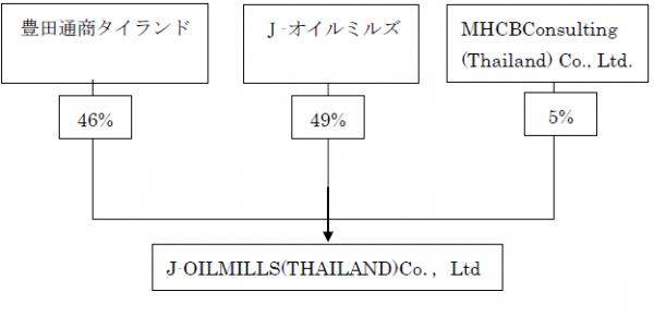 J-オイルミルズ、タイに豊田通商と合弁で販売会社