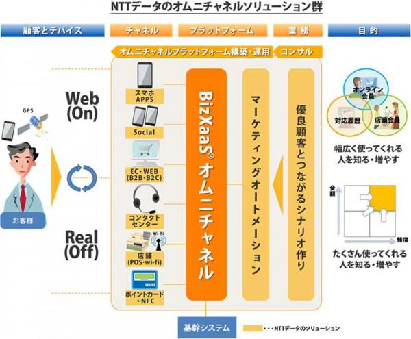 NTTデータ、オムニチャネルサービスの提供を開始