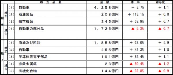 名古屋税関、3月の管内貿易黒字2か月ぶりに減少