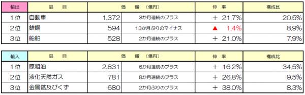 3月の九州経済圏貿易概況(速報値)