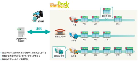 カメガヤ、JRシステムの配送計画システムを導入