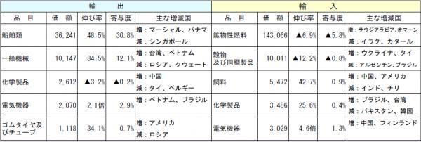 3月の長崎税関管内貿易概況(速報値)