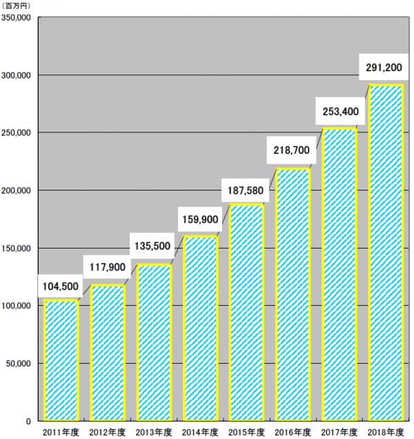 国内ECの決済代行市場、18年度に2倍増