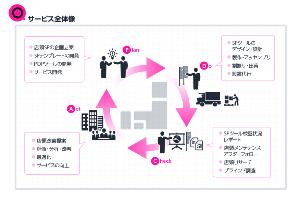 東具、販促管理ツールの提供で物流拠点を活用