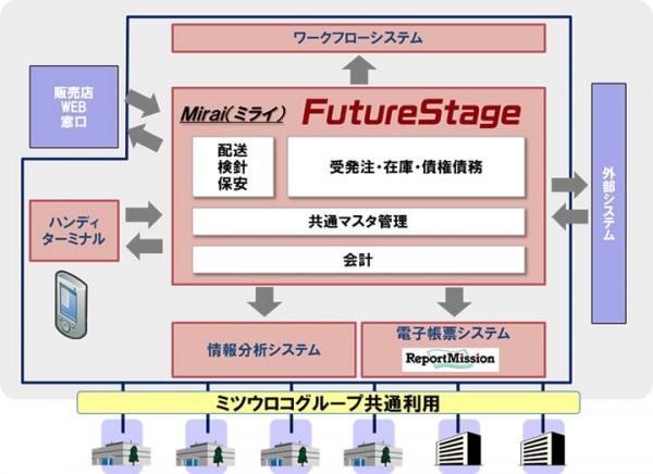 日立ソリューションズ、ミツウロコの基幹システムを構築