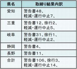 2013年度の取り締まり結果の内訳(出所:中部地方整備局)
