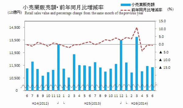 6月の商業販売額が0.7%減少、経産省調べ02