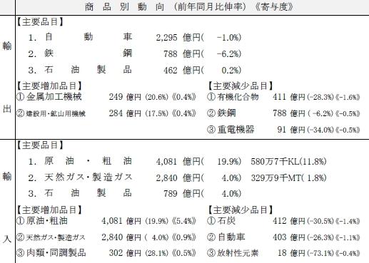 横浜税関、6月の輸出額2か月ぶりに増加
