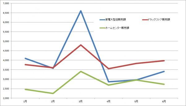 専門量販店販売額の推移(出所:経産省資料を基にLOGISTICS TODAYが作成)