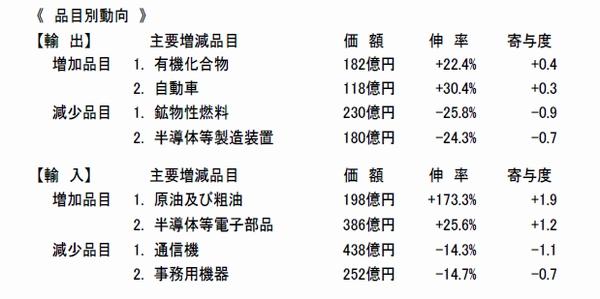 近畿経済圏、6月の貿易赤字217億円