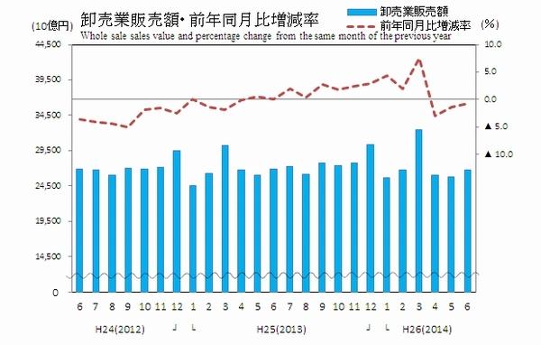 6月の商業販売額が0.7%減少、経産省調べ01
