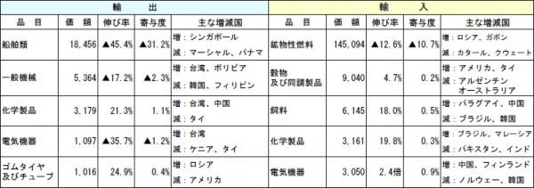 長崎税関管内、6月の輸出額が33.3%減