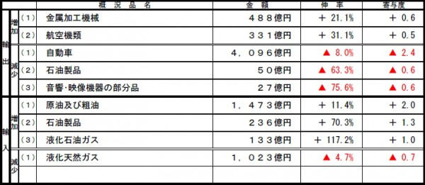 名古屋税関、6月の管内輸入額13.8%増加