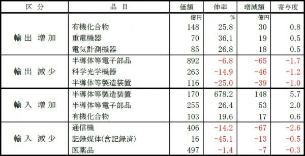 関西空港、6月の輸入額2か月ぶりのプラス