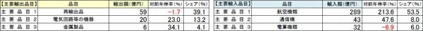 羽田空港主要品目