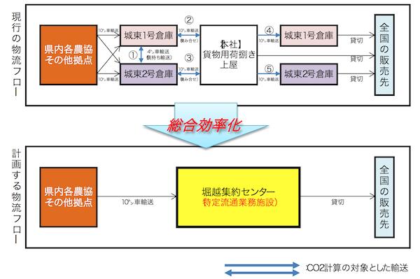 東北運輸局、弘前貨物の新拠点を物効法認定