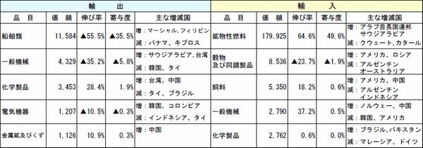 長崎税関管内、7月の輸出額が37.9%減