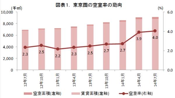 東京圏の空室率わずかに上昇、物流施設賃貸市場調査