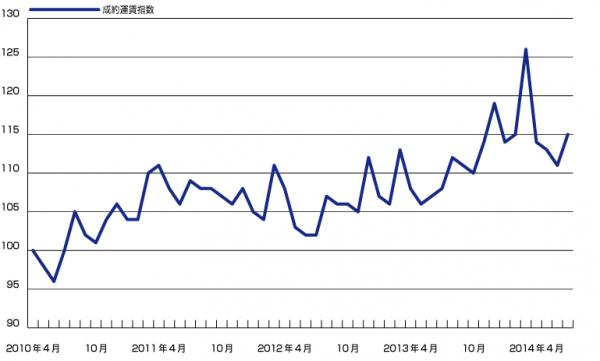 成約運賃指数(webkit)