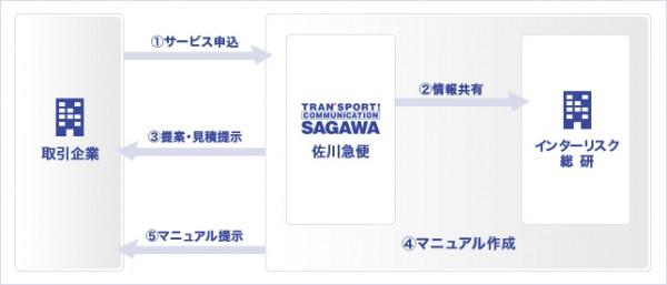 佐川急便、リコール対応マニュアルの作成を支援