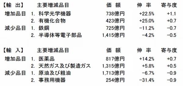 近畿経済圏、7月の貿易赤字617億円