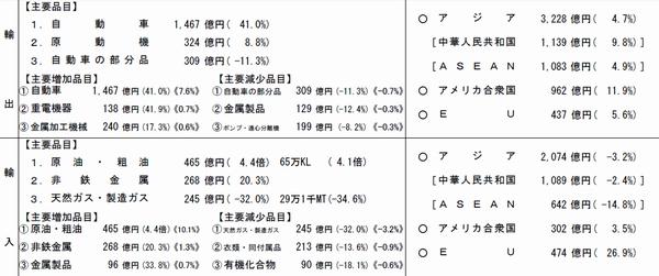 横浜港、7月の貿易黒字2141億円