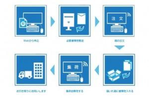 三井倉庫BP、1箱500円の書類保管サービスを開始