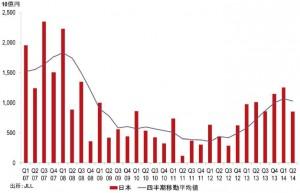 国内商業用不動産への直接投資額(単位:10億円、出所:JLL)