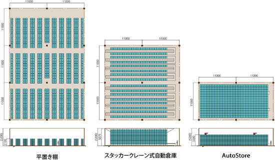 岡村製作所、自動倉庫型ピッキングシステムを発売03